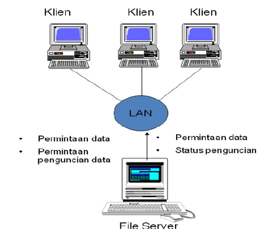 Gambar arsitektur file server
