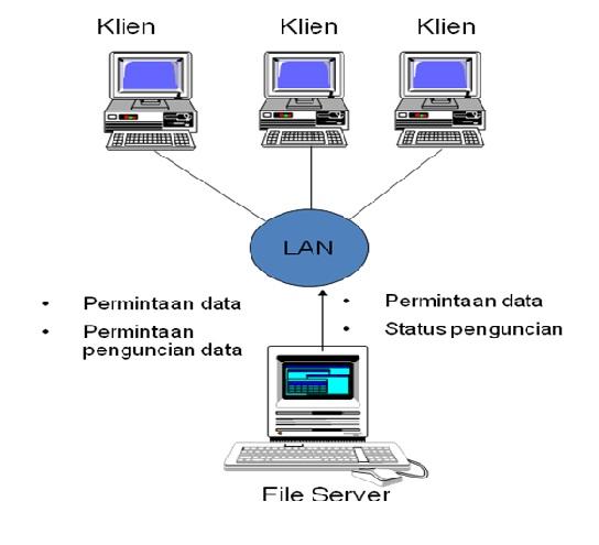 Gambar arsitektur file server